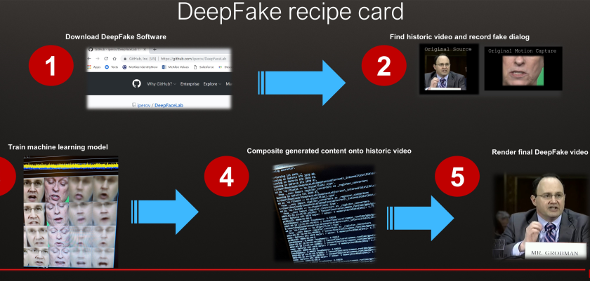 Deepfake Software For PC Windows 10, 7,  8.1 / 8, XP MAC OS Download